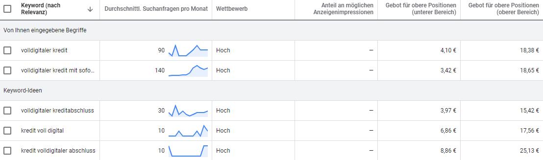 Screenshot: Google Ads Keyword Planer Daten Volldigitaler Kredit